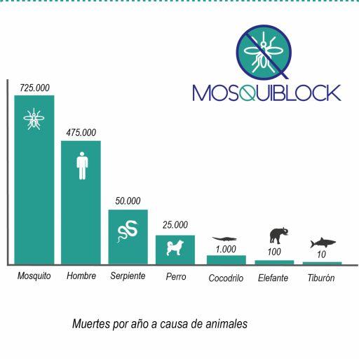 MOSQUIBLOCK  MONODOSIS HIDROSOLUBLES [2]