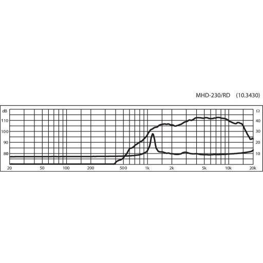 Stage Line Mhd-230/RD Altavoz de Agudos [1]