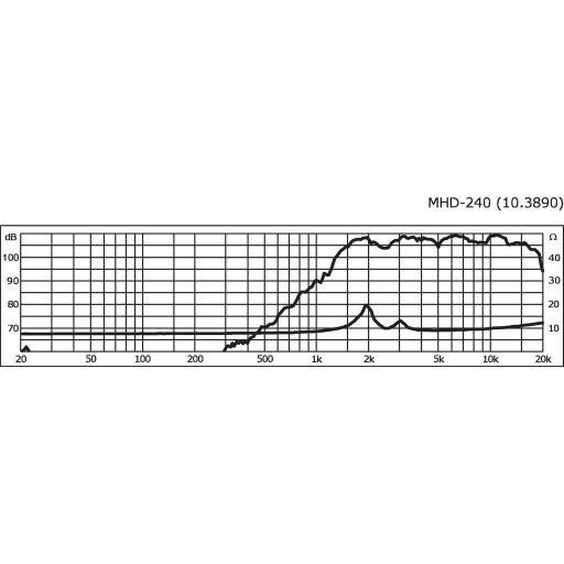 Stage Line Mhd-240 Altavoz de Agudos [2]
