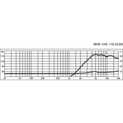Stage Line Mhd-540 Altavoz de Agudos [2]