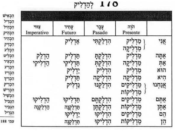 Iniciación a los  verbos hebreos regulares en Futuro  [3]