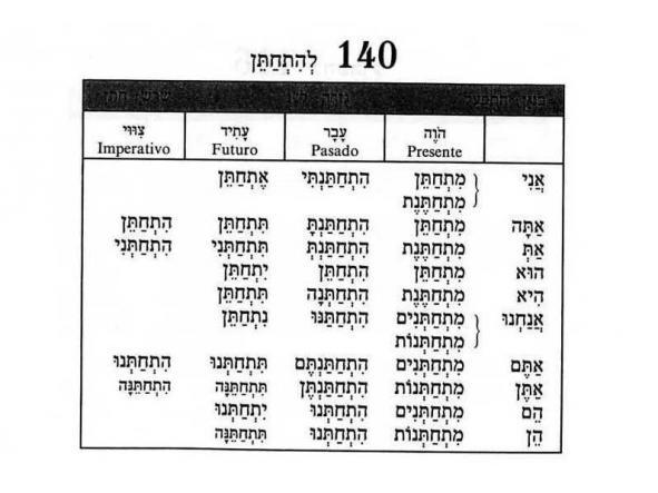 Iniciación a los  verbos hebreos regulares en PASADO  [3]