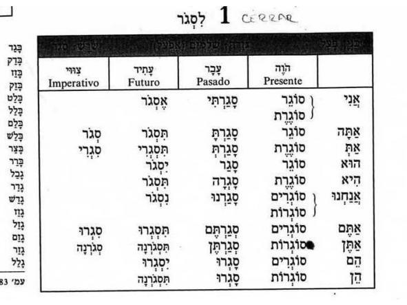 Iniciación a los Verbos regulares en Presente [3]