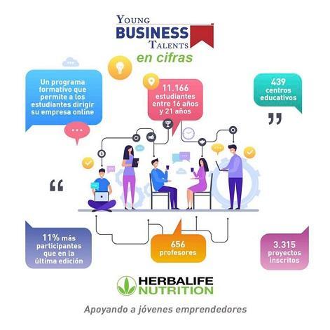 Herbalife Nutrition se incorpora como organizador del programa educativo Young Business Talents