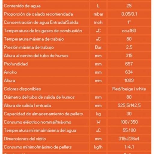 Hidroestufa de pellets Interio 20kw [1]