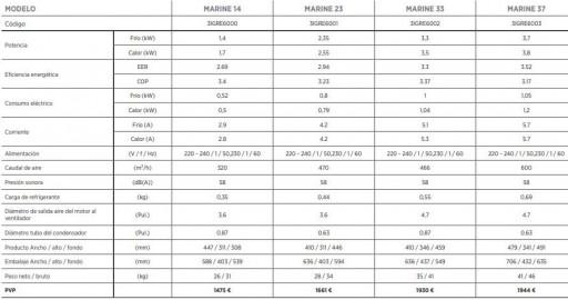 AIRE EMBARCACIONES MARINE 33 / 3,3 KW   [3]