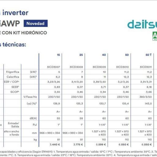 Daitsu MiniChiller INVERTER CRAD 2 UiAWP 50 Trifásico [2]