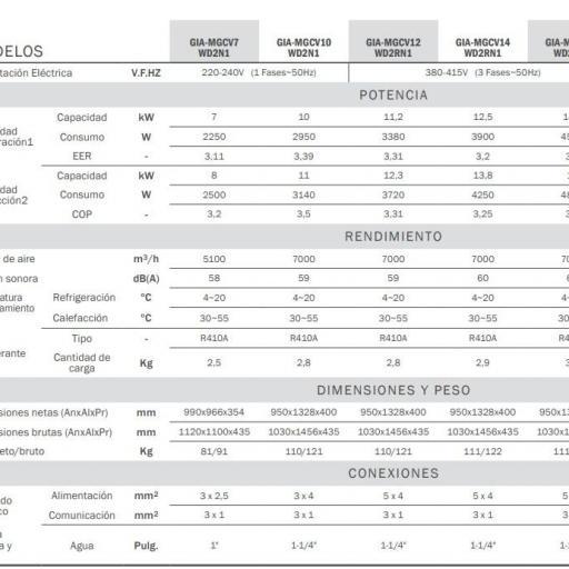 Mini chiller Giatsu GIA-MGCV12WD2N1 trifásica  [2]