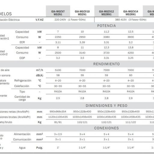 Mini chiller Giatsu GIA-MGCV14WD2RN1 trifásica  [2]