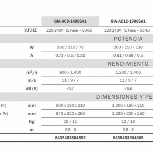 Cortina Aire GIA-AC20-3600SA1 Ancho 2000mm 230W 3600m³/h 11m/s [2]