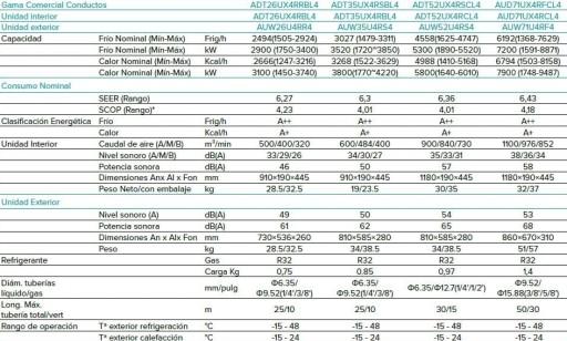 Hisense AUD71UX4RFCL4  Aire Acondicionado Conductos [3]