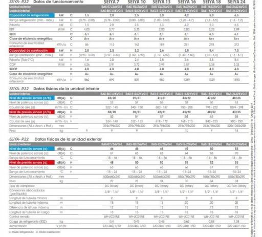 Aire acondicionado Split Toshiba SEIYA 10 R32 [2]