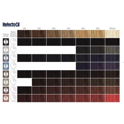 Tinte RefectoCil  tono 1 Negro [1]