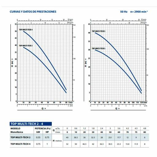 Pedrollo Multitech 2 - Bomba sumergible multicelular automática [1]