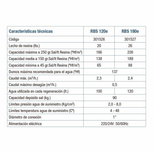 Descalcificador ATH Robosoft 120e con Ósmosis genius de regalo [2]
