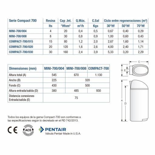 Descalcificador ATH Compact 700/030 [1]