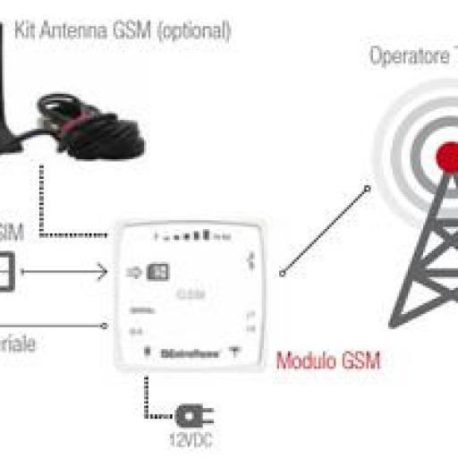 Modulo remoto gsm [2]